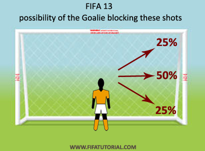 Possibility of the goalie stopping shots on net. FIFA 13 Tutorial